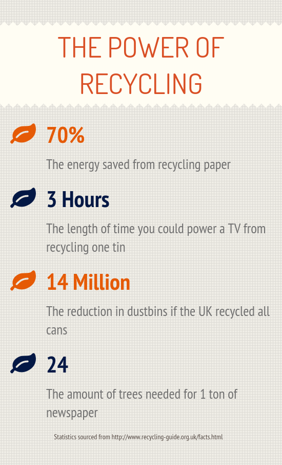 Poweri of Recycling